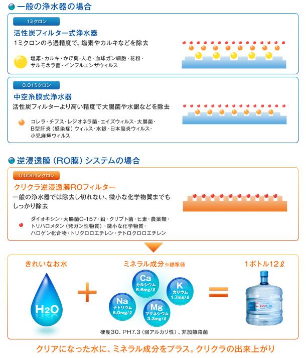 一般の浄水器と逆浸透膜(RO膜)システムの違い